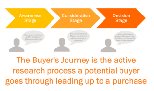 The_Buyers_Journey