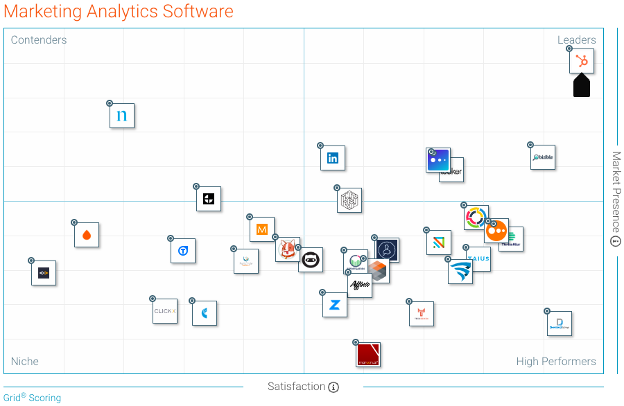 [award] HubSpot Ranked #1 in G2 Crowd's Fall 2018 Marketing Analytics Software Grid Report