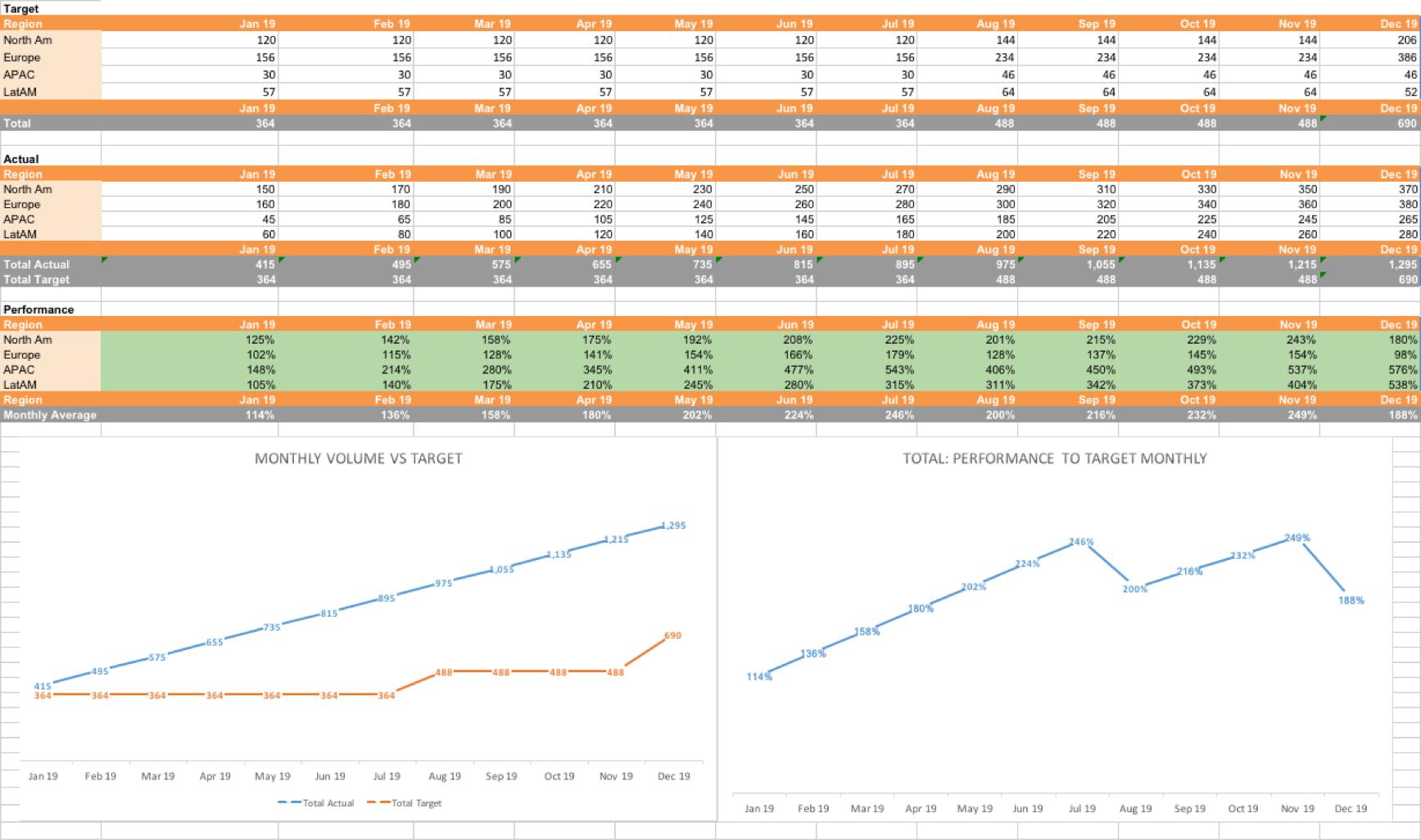 SLA Lead Goal Calculator Template