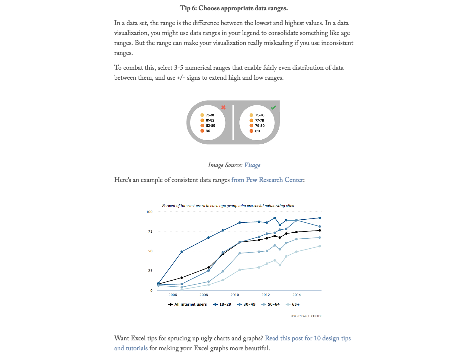 An Introduction to Data Visualization 4