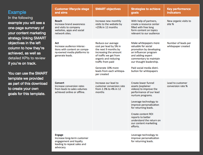 Content Planning Templates – Marketing Timeline Template