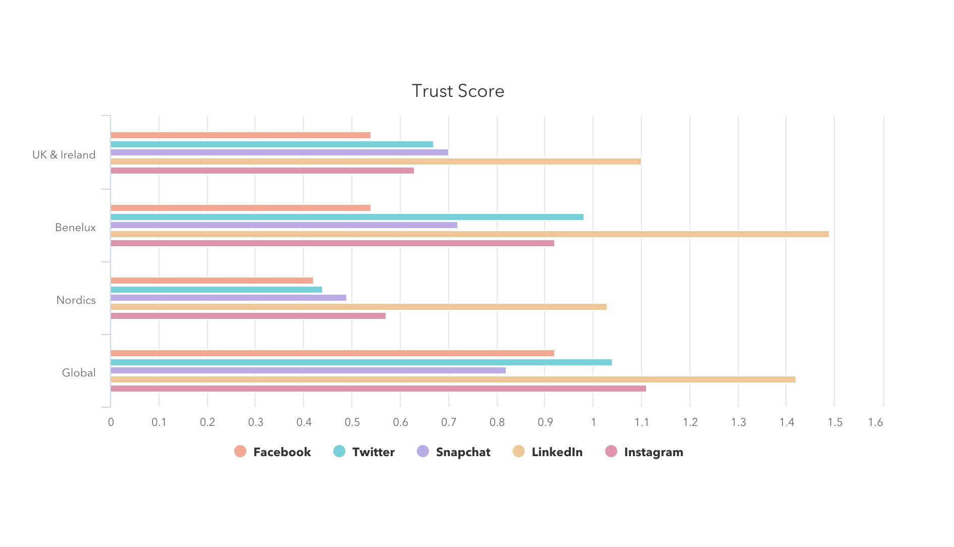 2019 European Social Media Report Trust Score
