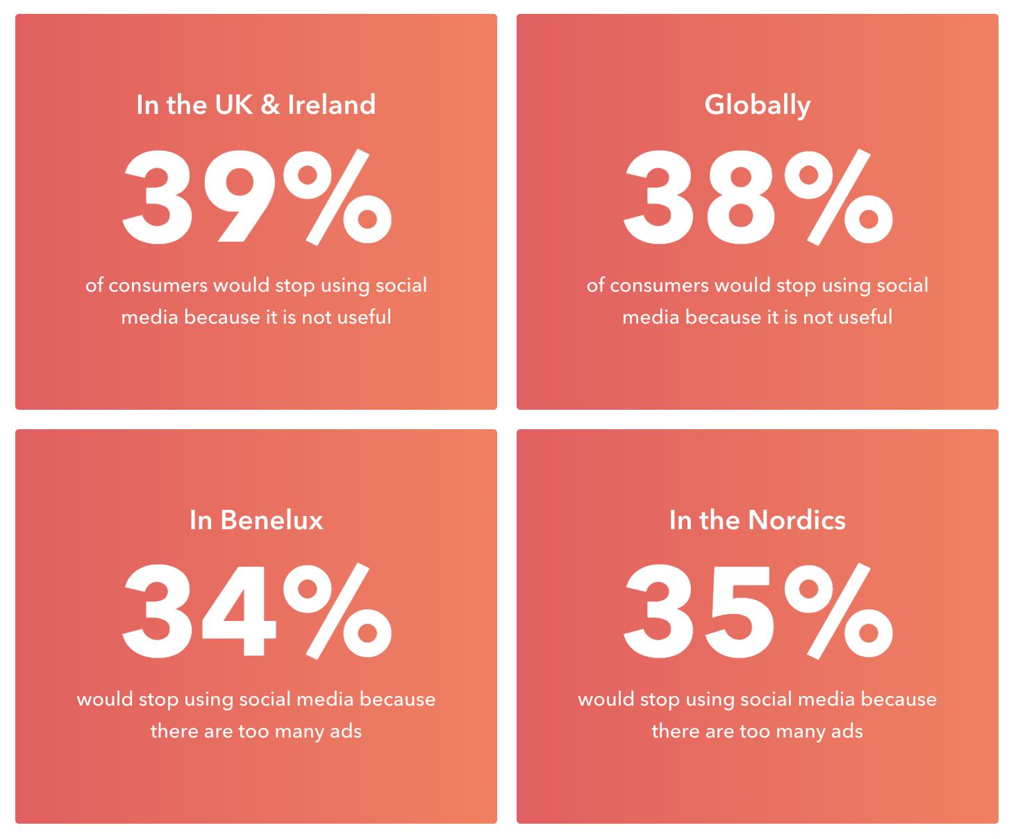 2019 European Social Media Report Usage Data