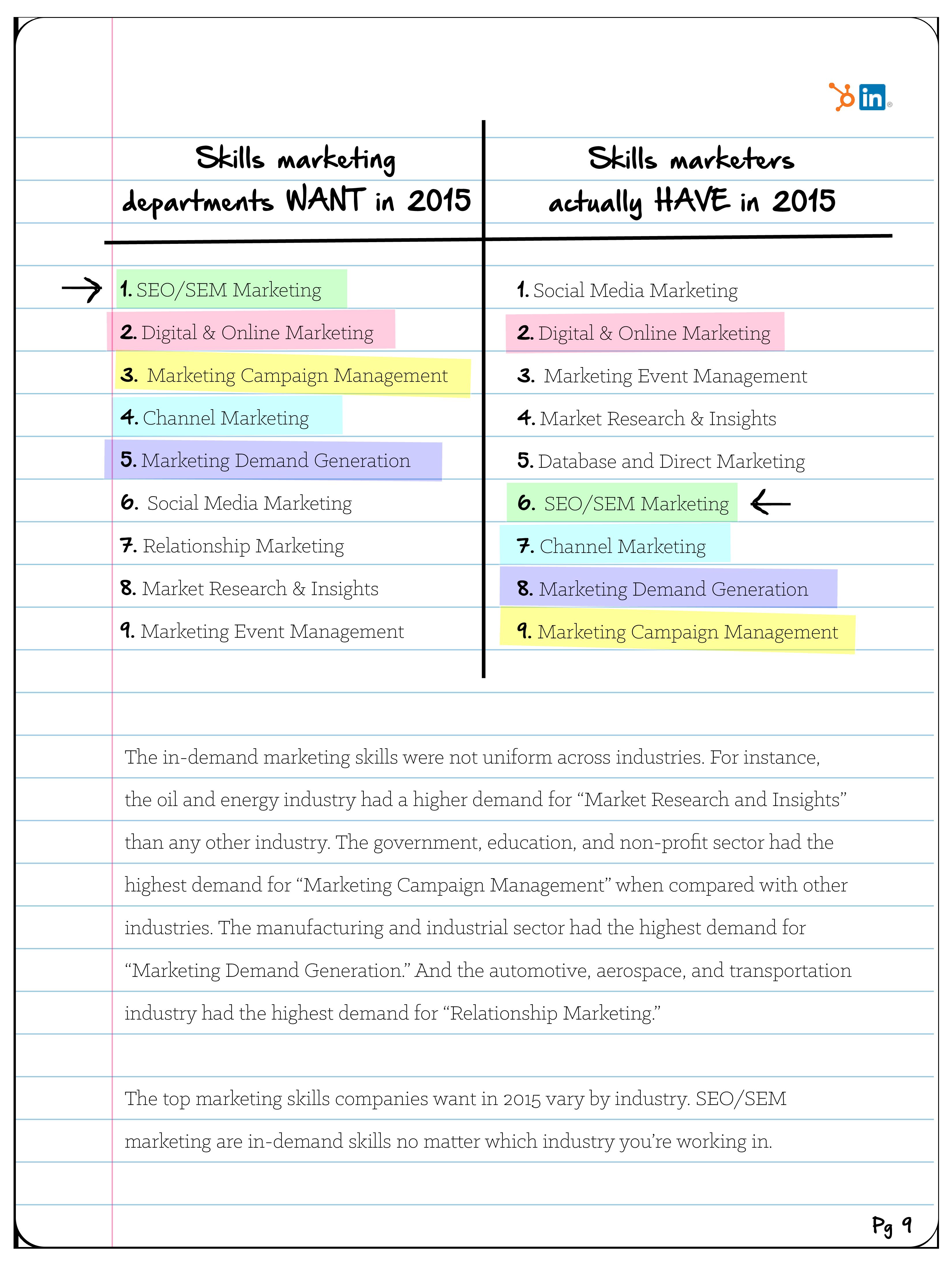 The Marketing Skills Handbook