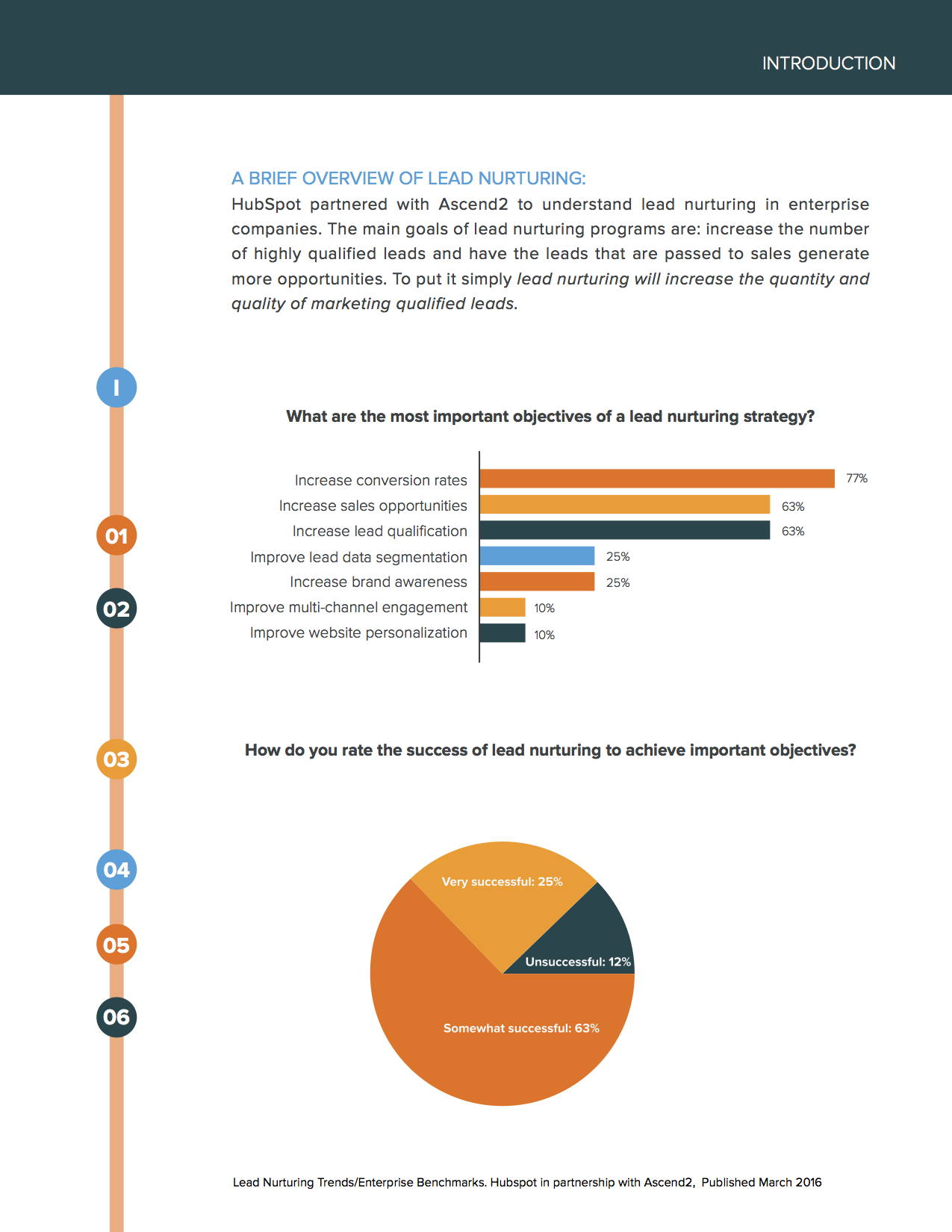 Lead_Nurturing_Trends_for_Enterprises_5.png