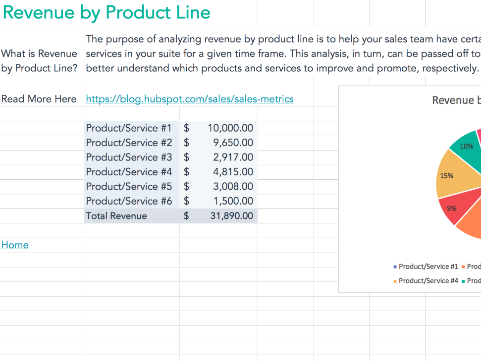 Revenue by Prod Line