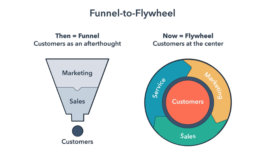 Funnel vs. Flywheel