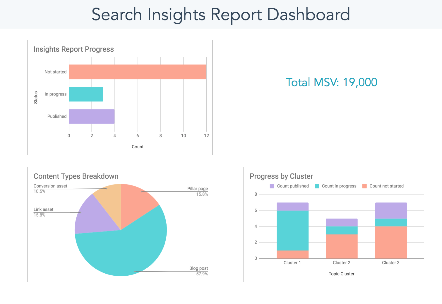 Search Insights Report Template