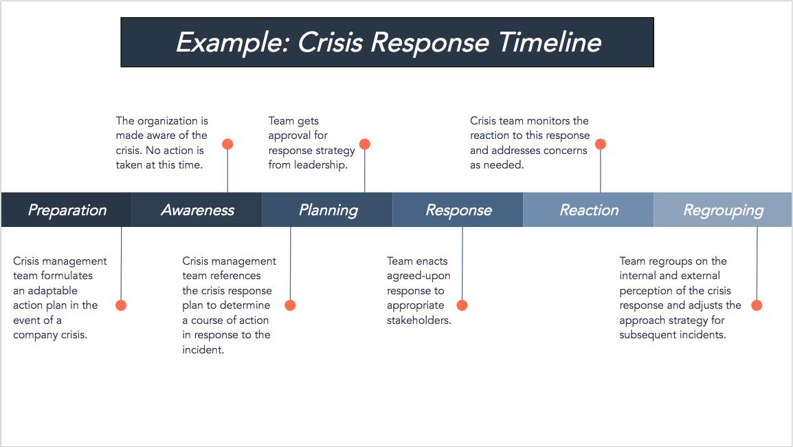 crisis response template