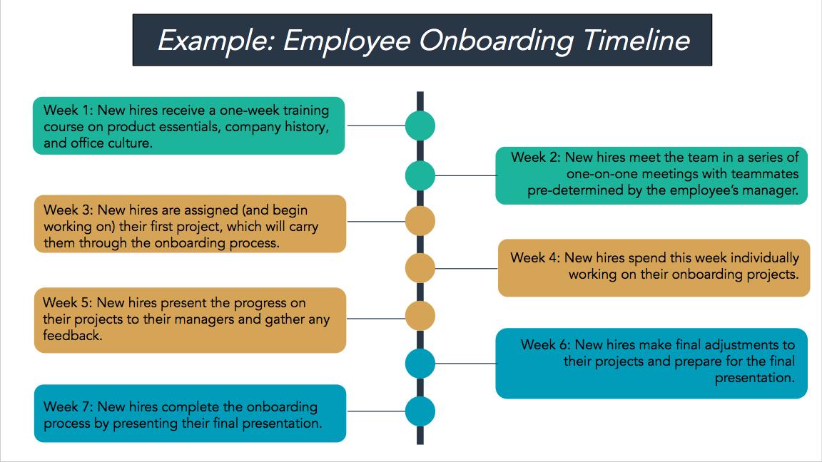 employee onboarding template