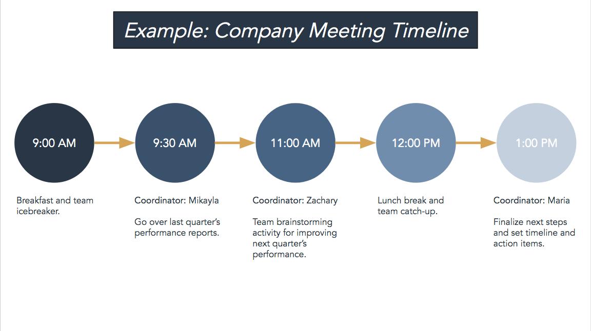 company meeting timeline