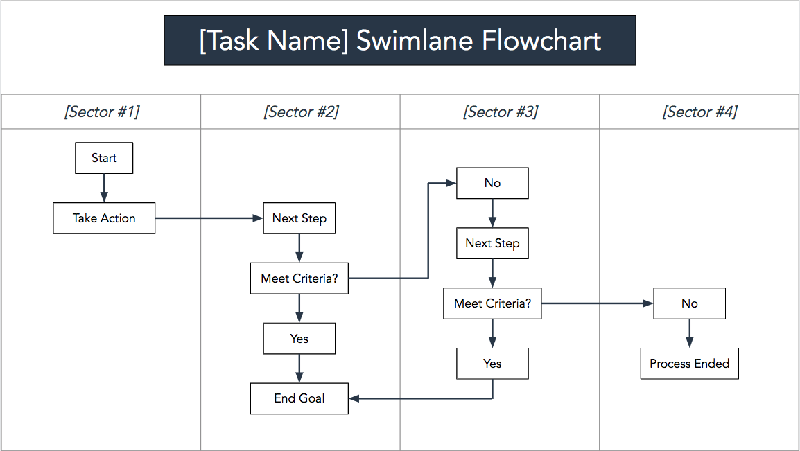 swimlane flowchart template