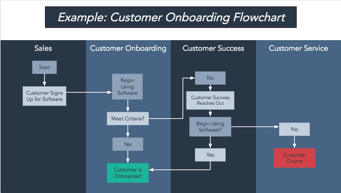 customer onboarding flowchart