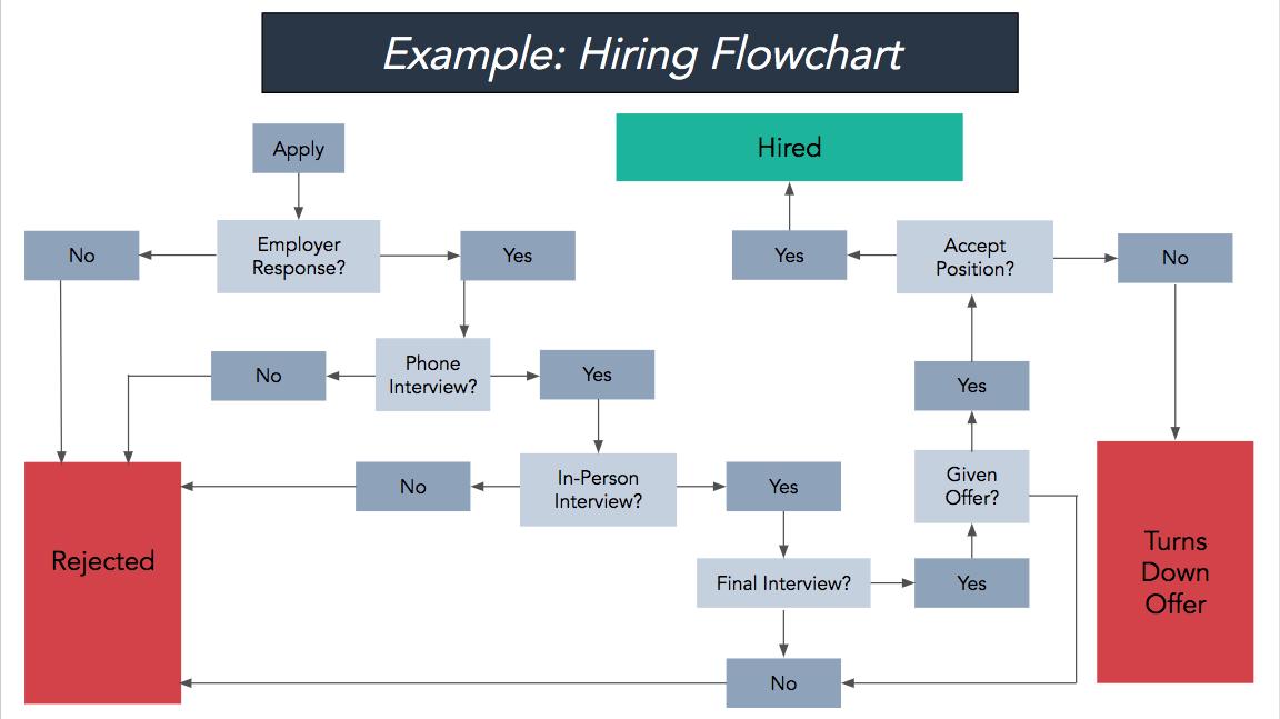 employee hiring flowchart
