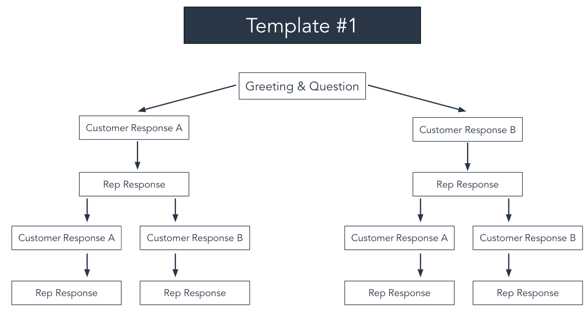 customer service script templates