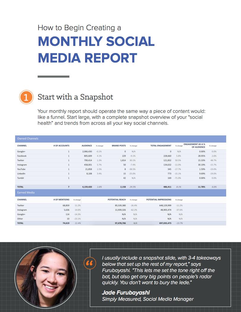Simply Measured Social Media Report - Slide 2