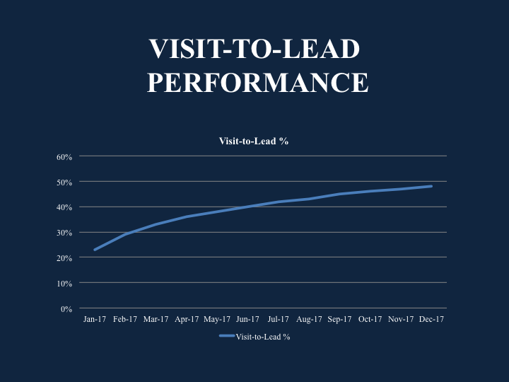 Monthly Marketing Report