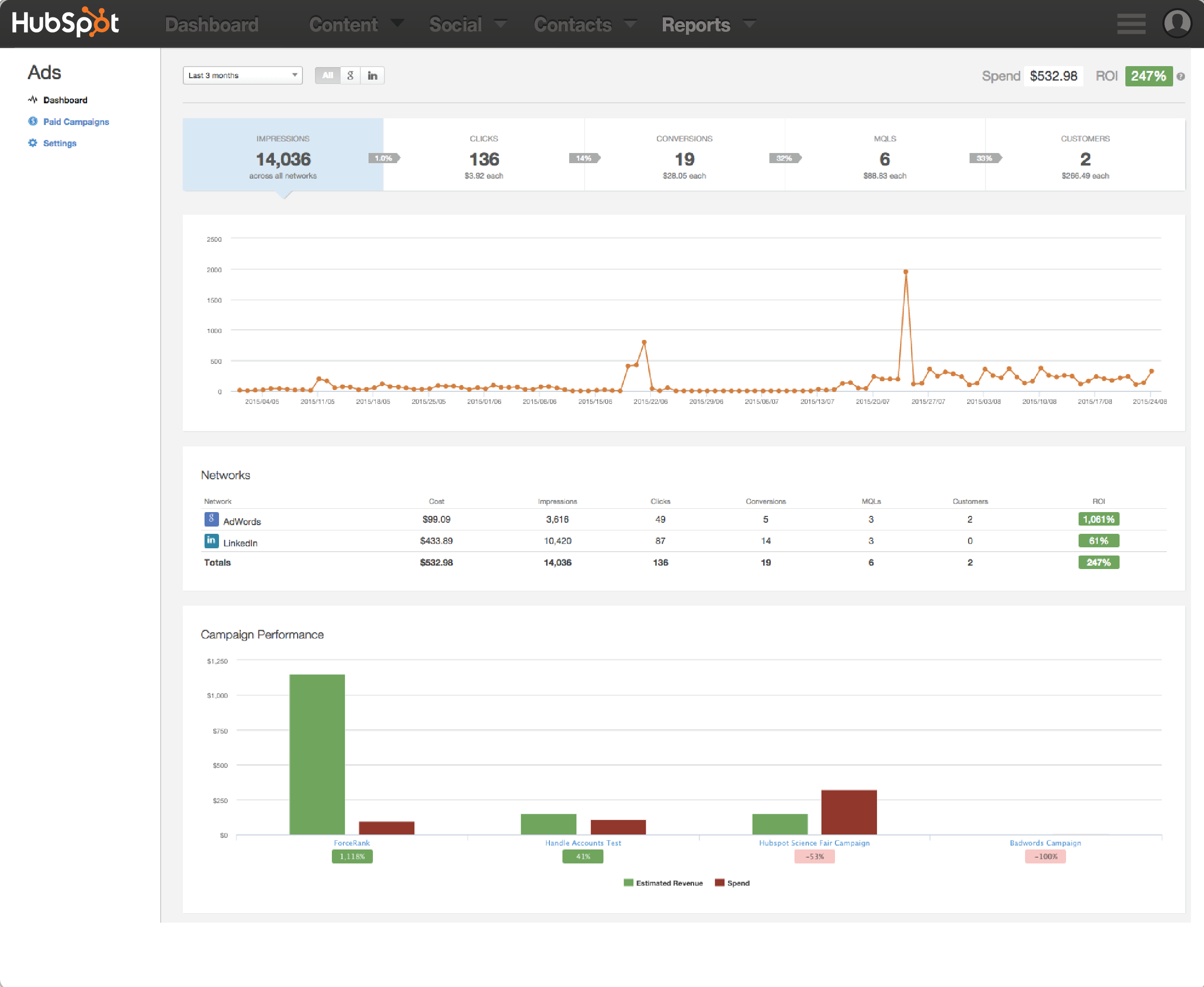 Measure ROI with ease