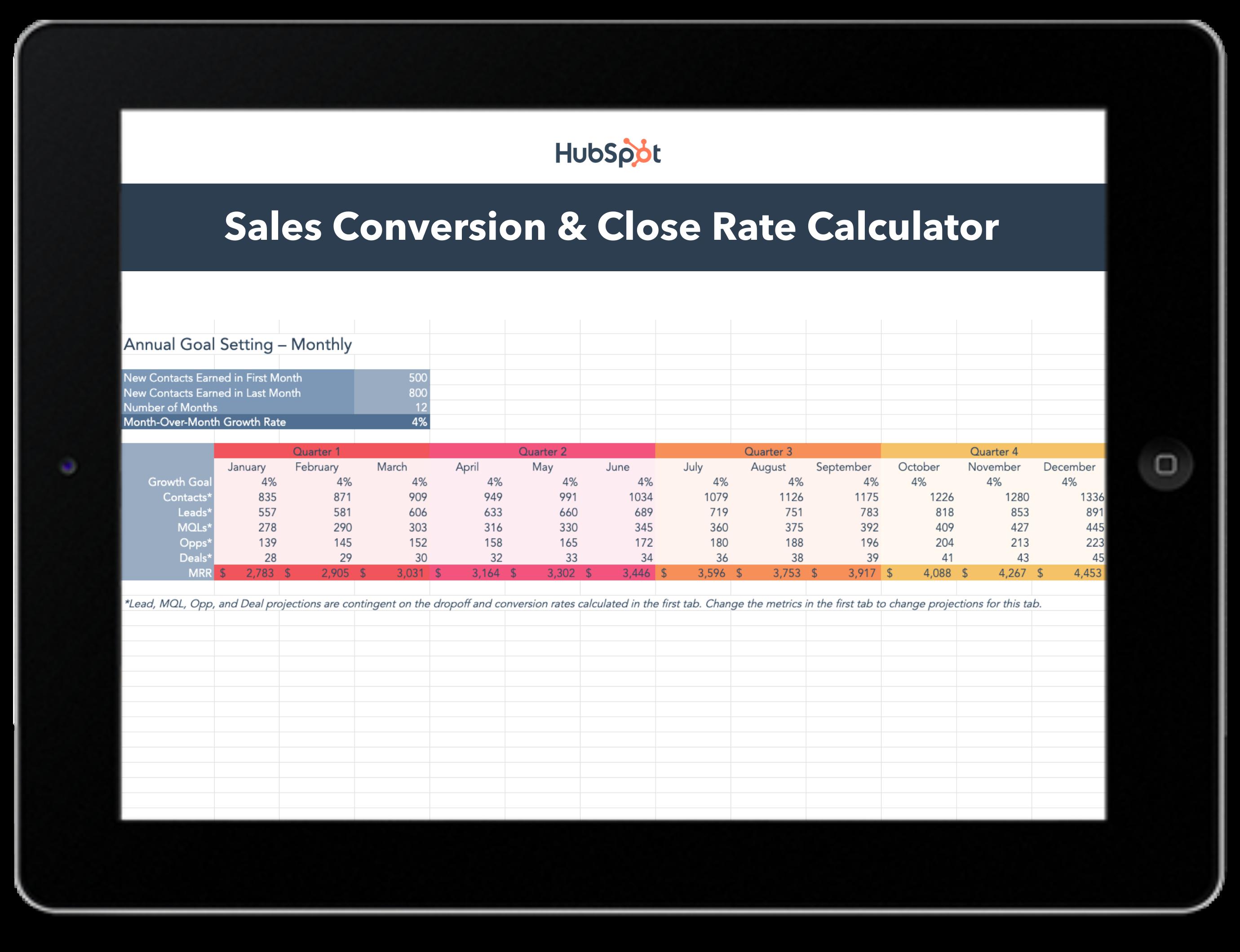 close rate calculator